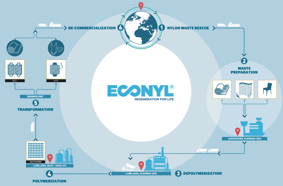 Econyl cycle de vie